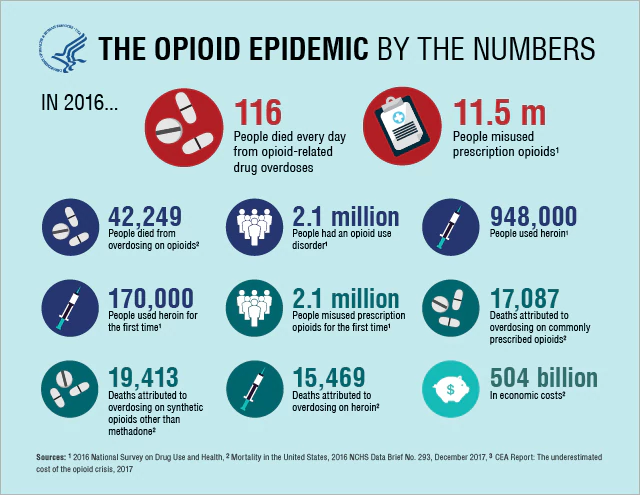 What is the U.S. Opioid Epidemic